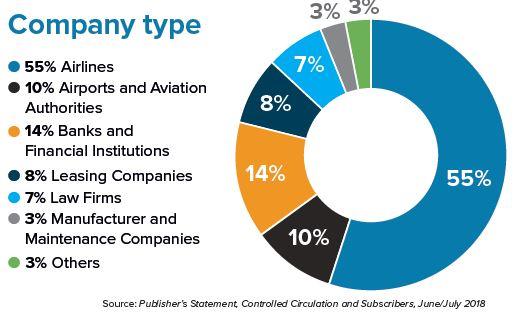 Company Type